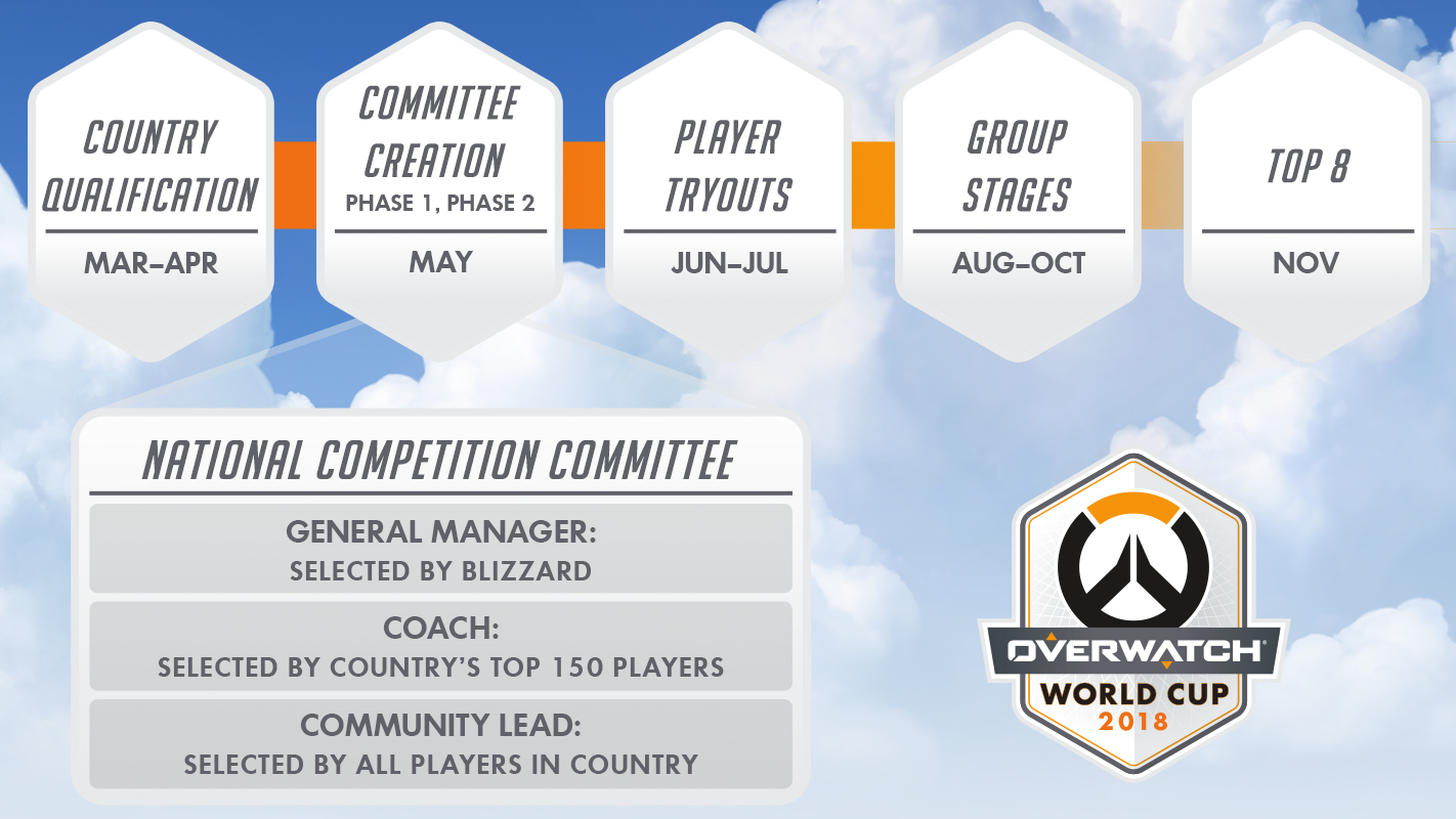 Overwatch World Cup Committee Graphic