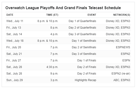 ESPN broadcast times