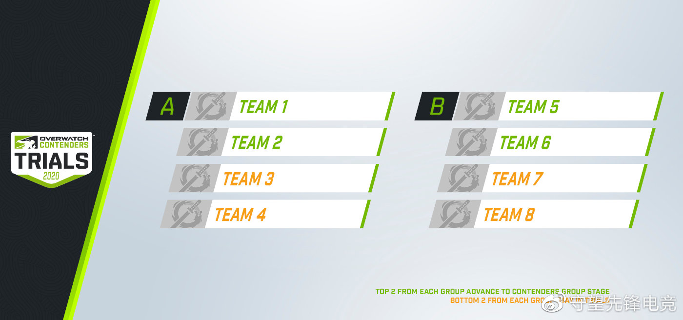 New Contenders Trials format for China