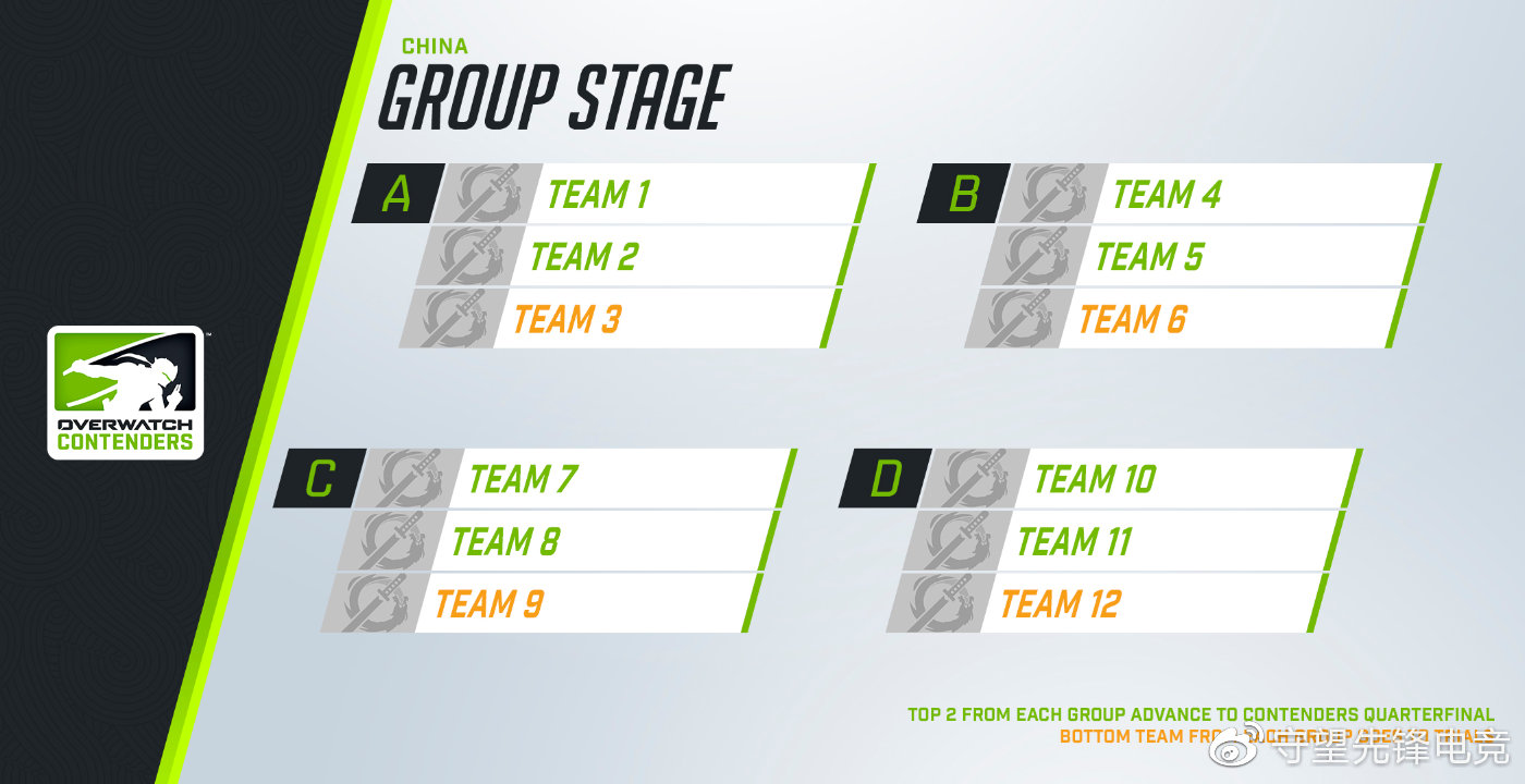 New Contenders group stage for China