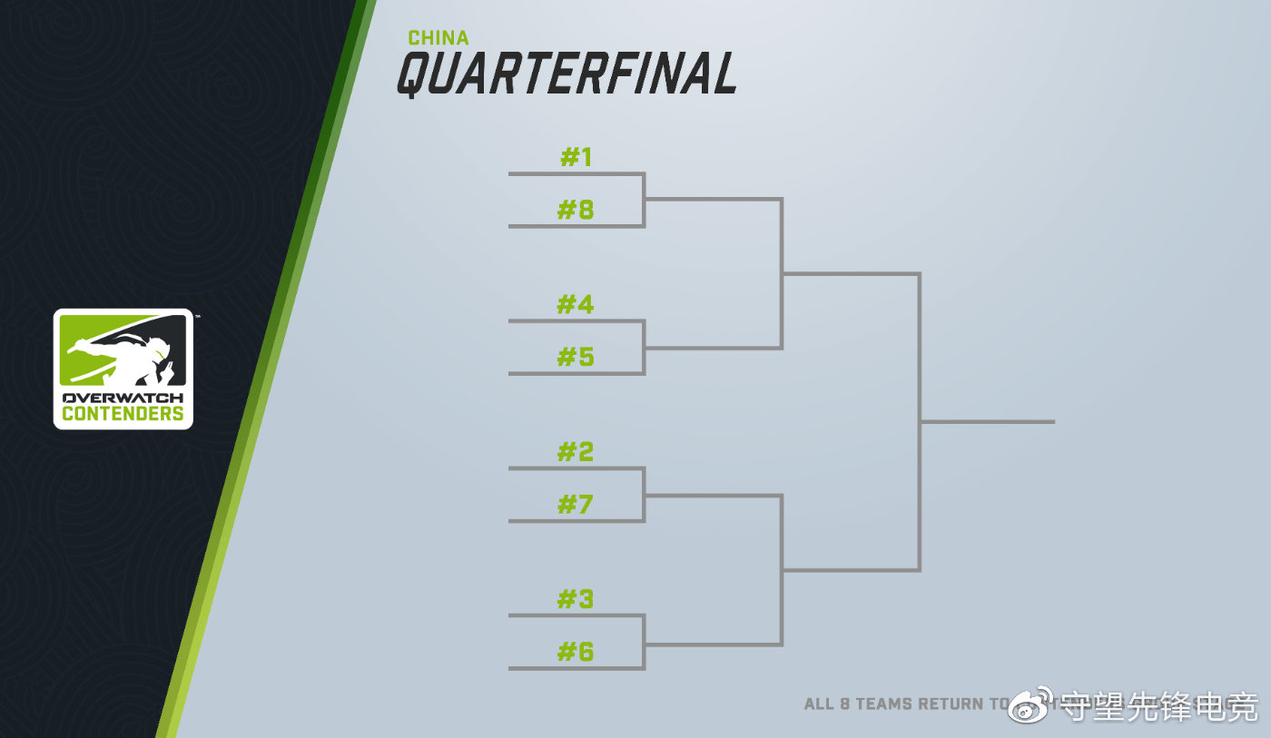 New Contenders bracket for China