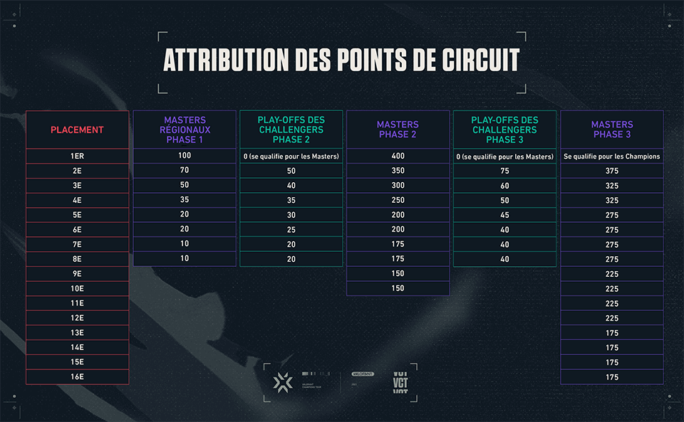VCT circuit point distribution